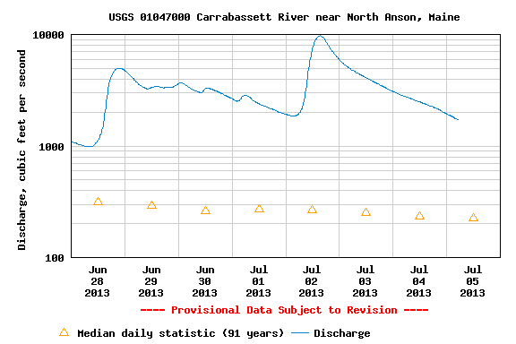 Carrabassett - High Levels